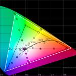 CIE Diagram - Galaxy S III GT-I9300 50% brightness