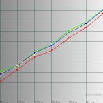 Near White - Galaxy S III GT-I9300 50% brightness