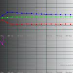 RGB Levels - Galaxy S III GT-I9300 50% brightness