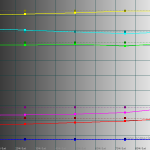 Saturation Luminance - Galaxy S III GT-I9300 50% brightness