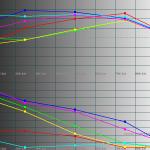 Saturation Shifts - Galaxy S III GT-I9300 50% brightness