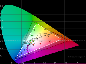 Reasonable Gamut for a low cost tablet, but white points and saturations are all over the place.